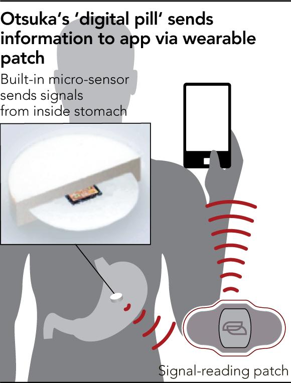 Рис. 8. Таблетка, оказываясь вжелудке, посылает сигнал напластырь, атот— вмобильное приложение.