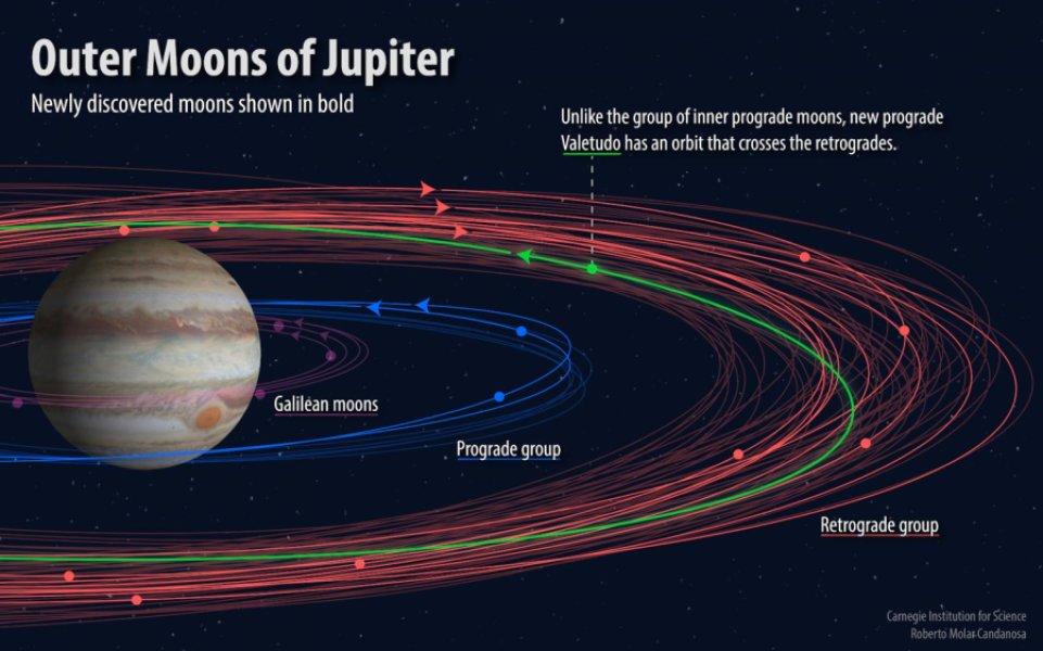 Спутники Юпитера. Орбиты новооткрытых лун изображены ввиде жирных линий.