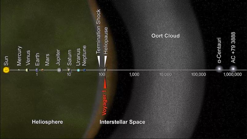Гелиосфера (зелёная зона)— область околосолнечного пространства, вкоторой плазма солнечного ветра движется относительно Солнца со сверхзвуковой скоростью. || Фото: NASA/JPL-Caltech.