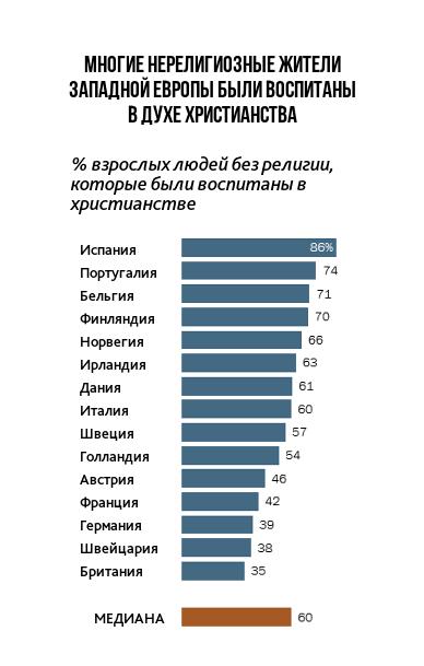 Диаграмма показывает, какой процент нерелигиозных респондентов вкаждой из пятнадцати исследованных стран сообщают отом, что их воспитывали как христиан