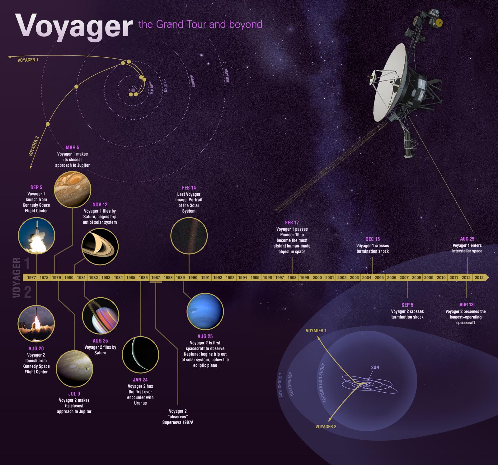 «Вояджеры»— самые долгоживущие исамые далеколетящие космические аппараты.