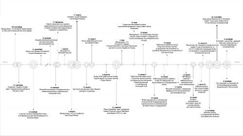 Хронология важных для ИИ-сообщества событий.