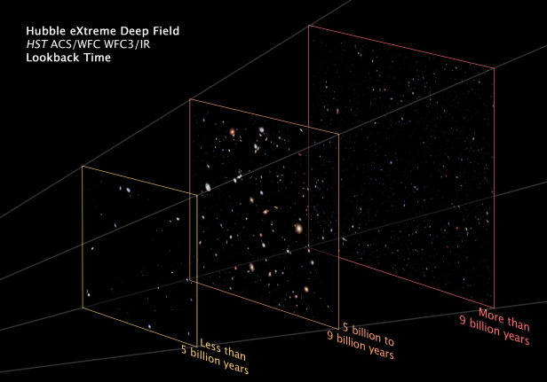Рисунок 2. Сортировка экстремально глубокого обзора «Хаббла» по возрасту галактик.
