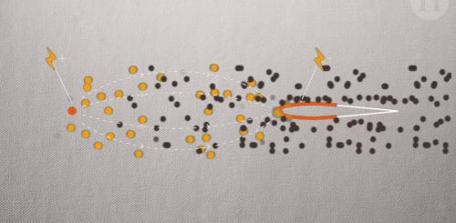 Красным обозначена положительно заряженная часть крыла. Желтые круги— электроны. Черные— ионы.