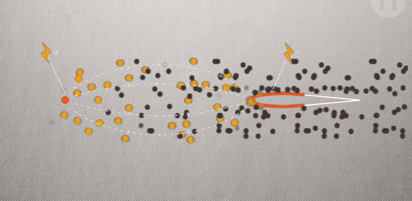 Красным обозначена положительно заряженная часть крыла. Жёлтые кружки— электроны. Чёрные— ионы.