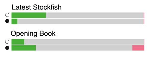 Результаты AlphaZero (зелёный— победы, красный— поражения) против Stockfish без дебютной книги уStockfish (верхняя диаграмма) ис ней (нижняя диаграмма).