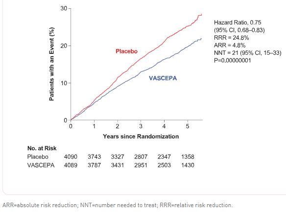 Рисунок 5. Снижение сердечно-сосудистого риска вгруппе Vascepa по сравнению сплацебо-группой. Источник картинки