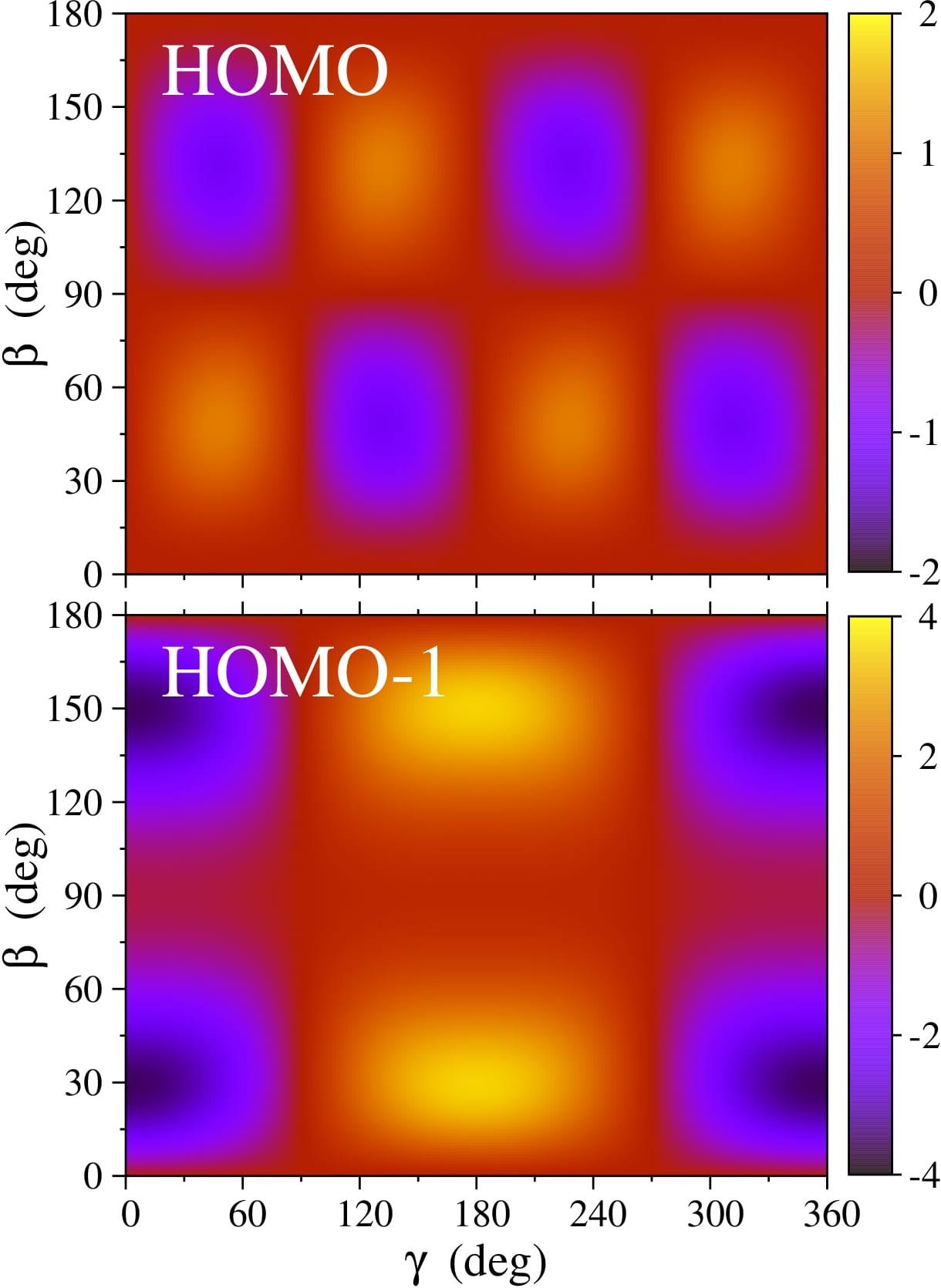 Зависимость рассчитанных структурных факторов двух внешних (НОМО иНОМО-1, англ. highest occupied molecular orbital) орбиталей молекулы нафталина от углов Эйлера β иγ