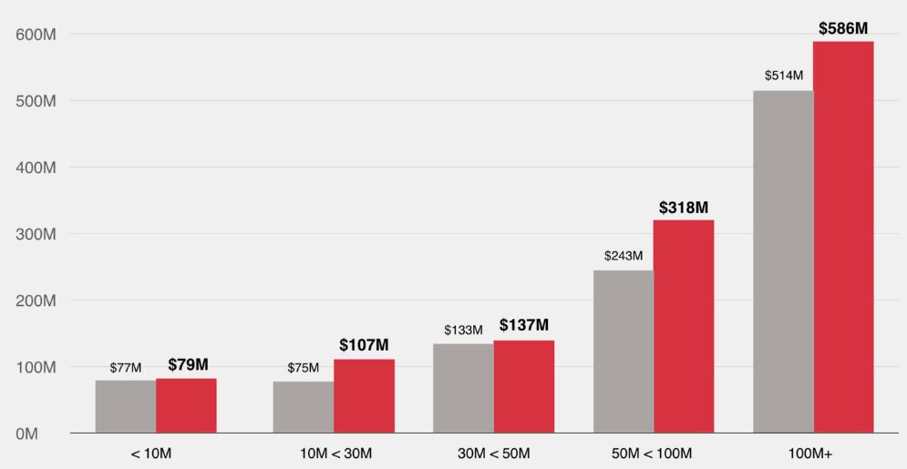 Красным обозначены фильмы сженщиной вглавной роли, серым— смужчиной. По горизонтали— категории бюджета, по вертикали— кассовые сборы.