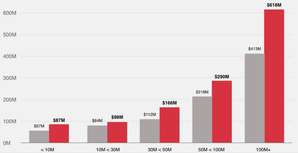 Красным обозначены фильмы, прошедшие тест Бекдел, серым— непрошедшие. По горизонтали— категории бюджета, по вертикали— кассовые сборы.