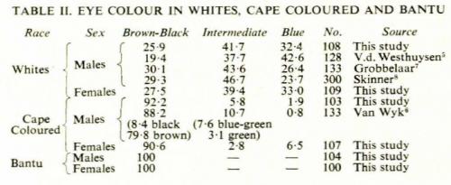 Частота различных цветов глаз убелых, цветных ибанту вЮжной Африке