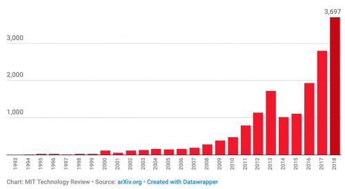 """Количество научных работ, скачанных исследователями из Массачусетского технологического института из раздела """"искусственный интеллект"""", по годам."""