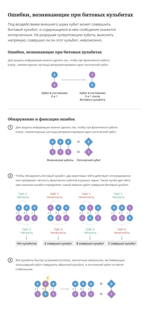 Кубиты, основные элементы квантовых компьютеров, способны одновременно пребывать внескольких состояниях, но при этом склонны ошибаться. Квантовый код, исправляющий эти ошибки, выявляет их ивносит соответствующие поправки, неразрушая «суперпозицию» состояний, необходимую для квантовых вычислений