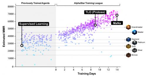 Оценка рейтинга подбора игр (matchmaking rate, MMR)— приблизительный показатель мастерства игрока— показан для участников лиги AlphaStar втечение всего периода обучения, приведен всравнении сонлайн-лигами Blizzard.