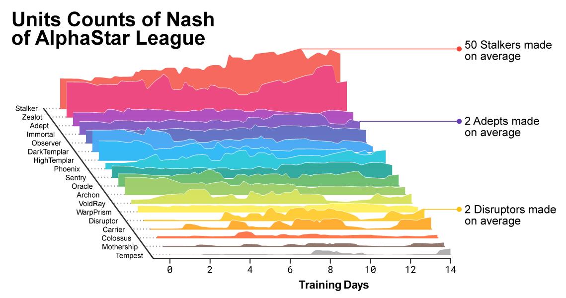 По мере обучения входе лиги AlphaStar, состав создаваемых юнитов менялся.