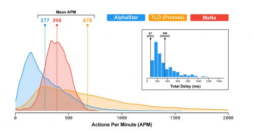"""Распределение действий вминуту (APM) AlphaStar'а вматчах против MaNa иTLO, атакже общая задержка— время от наблюдения до действия. ПОЯСНЕНИЕ (29/01/19): APM уTLO выше, чем уAlphaStar иMaNa из-за того, что он использует горячие клавиши для рапид-фаера (rapid fire), атакже привязки клавиш для команд «удалить идобавить вконтрольную группу"""". Также обратите внимание, что скачки полезного (effective) APM AlphaStar'а иногда превышают таковые удвух других игроков."""