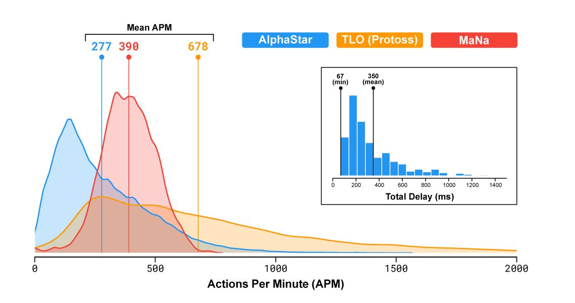 """Распределение действий вминуту (APM) AlphaStar'а вматчах против MaNa иTLO, атакже общая задержка— время от наблюдения до действия. ПОЯСНЕНИЕ (29/01/19): APM уTLO выше, чем уAlphaStar иMaNa из-за того, что он использует горячие клавиши для рапид фаера (rapid fire), атакже привязки клавиш для команд «удалить идобавить вконтрольную группу"""". Также обратите внимание, что скачки полезного (effective) APM AlphaStar'а иногда превышают таковые удвух других игроков."""