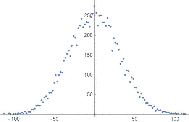 График симуляции