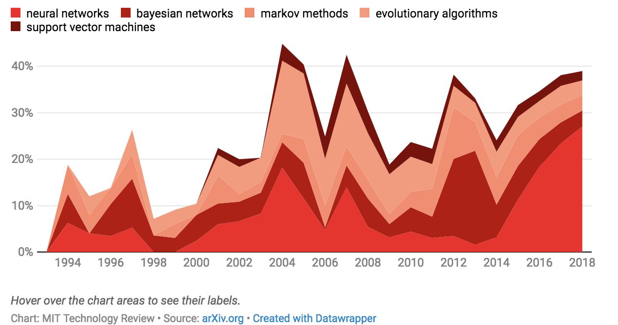 Как менялось количество работ наarXiv.org по каждому направлению стечением времени. Интерактивный график— https://www.technologyreview.com/s/612768/we-analyzed-16625-papers-to-figure-out-where-ai-is-headed-next/