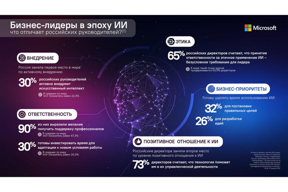 Результаты исследования отношения руководителей предприятий квнедрению ИИ.