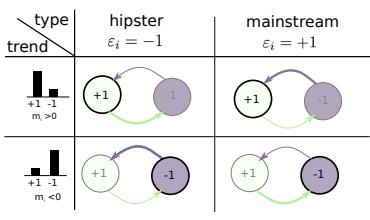 На рисунке указаны переходы, которые происходят при том или ином сочетании значений параметров.