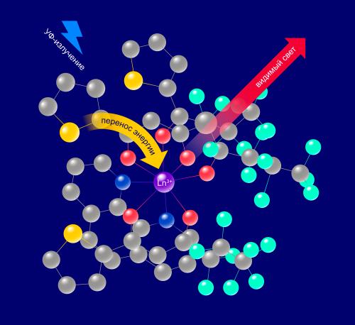 Преобразование УФ-излучения ввидимый свет координационными соединениями лантаноидов
