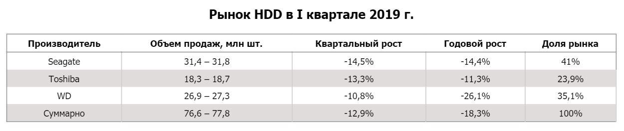 Рынок HDD