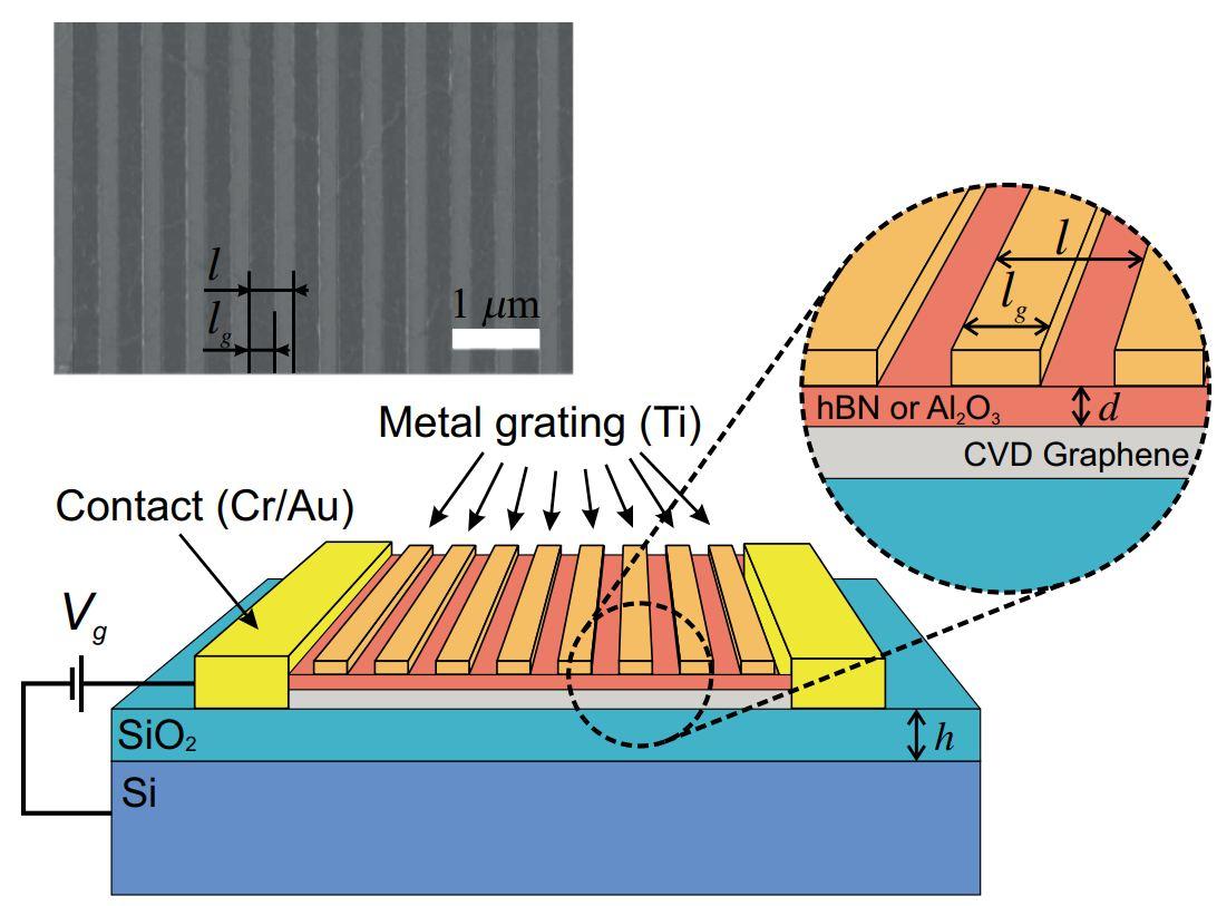 Транзистор наоснове графена сметаллической решёткой