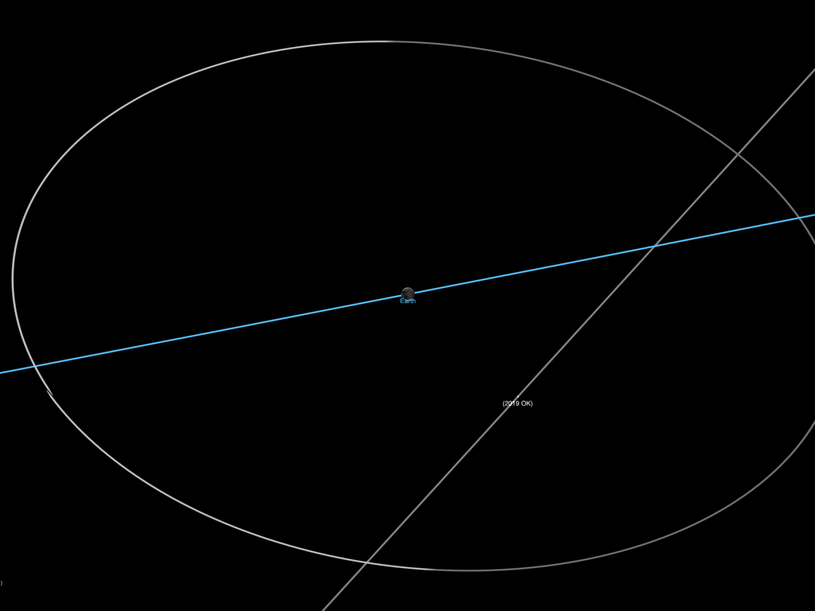 Траектории Земли и2019 OK.