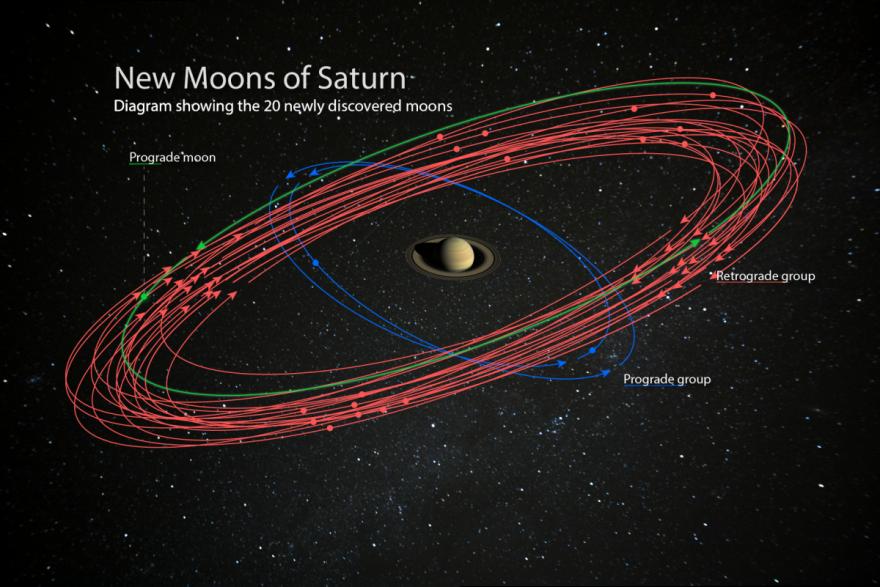 «Новые» луны Сатурна.