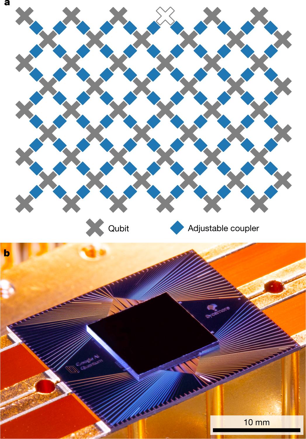 Схема расположения кубитов (a) ивнешний вид (b) квантового процессора Sycamore