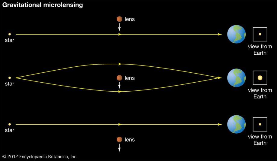 Принцип гравитационного линзирования: искривление лучей света иизменение яркости фонового объекта
