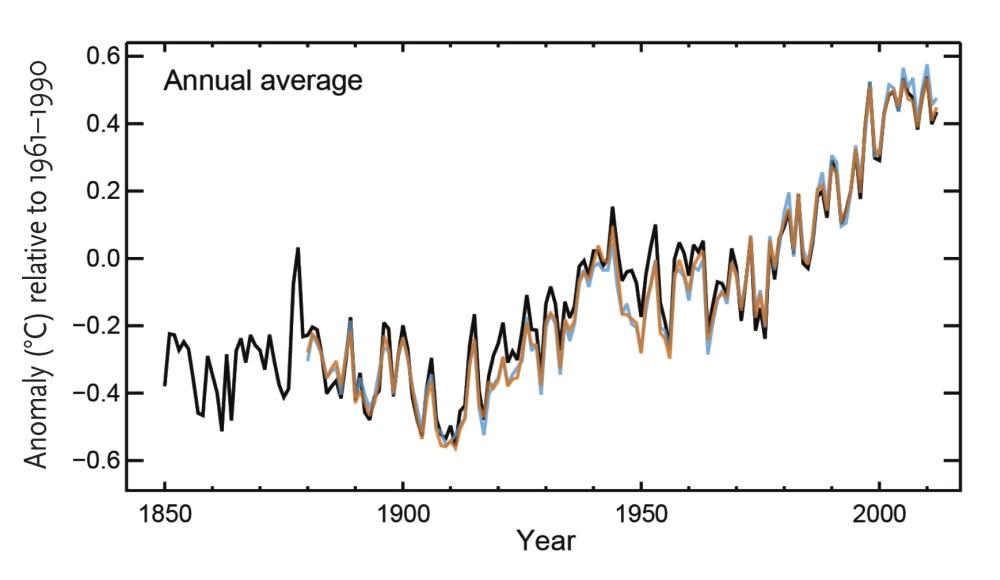 Рисунок 1а. График, демонстрирующий, как выросла глобальная средняя температура приземного слоя воздуха, согласно трём осуществлённым независимо друг от друга вариантам анализа данных, полученных входе измерений, проводившихся с1850 по 2012 годы насуше ивокеане. Изменения температуры показаны относительно средней глобальной температуры приземного слоя воздуха впериод с1961 по 1990 год. Источники: 5-й оценочный доклад МГЭИК сиспользованием набора данных HadCRUT4 (чёрный цвет); Центр имени Хэдли Метеорологической службы Великобритании (UK Met Office Hadley Centre), набор данных NCDC MLOST (оранжевый цвет), Национальное управление США по океану иатмосфере (US National Oceanic and Atmospheric Administration), набор данных Института космических исследований имени Годдарда Национального управления по аэронавтике иисследованию космического пространства США (NASA GISS) (синий цвет)