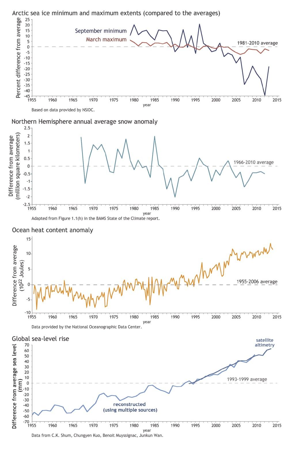 Рисунок 1б. Помимо записей показаний термометров, об изменении климата Земли говорит имножество других наблюдений. Например, дополнительные свидетельства оналичии тенденции потепления дают резкое уменьшение площади арктического морского льда впериод летнего минимума (который имеет место всентябре), уменьшение весеннего снежного покрова вСеверном полушарии, увеличение среднего теплосодержания верхних слоёв (верхние 700 м, или 2300 футов) Мирового океана (показано относительно среднего значения за 1955— 2006 годы) иповышение уровня моря. Источник: NOAA climate.gov