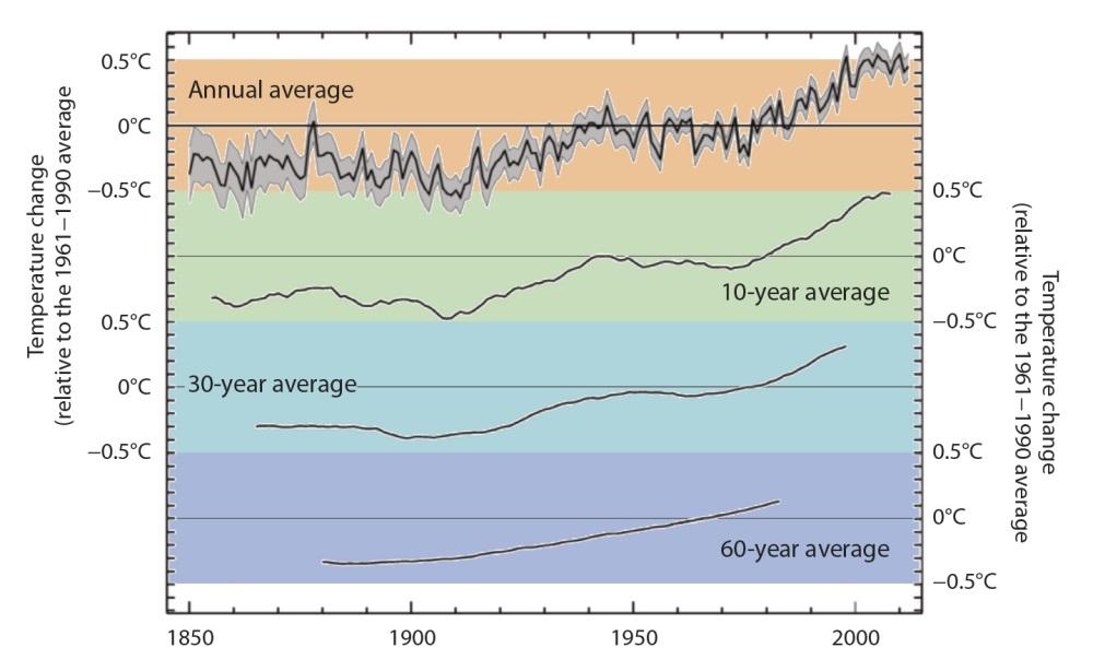 Рисунок 4. Поскольку климатическая система естественным образом меняется из года вгод ииз десятилетия вдесятилетие, надёжные выводы об антропогенном воздействии наизменение климата позволяют делать только крупномасштабные исследования сиспользованием данных, охватывающих многие десятилетия иболее длинные периоды времени. Применение для таких периодов метода «скользящего среднего» облегчает выявление долгосрочных трендов. Для глобальной средней температуры за 1850—2012 годы (с использованием данных Центра имени Хэдли Метеорологической службы Великобритании, относящихся ксреднему значению за 1961—1990 годы) построены следующие графики: (вверху) скользящее среднее значение идиапазон неопределённости для средних данных за каждый год; (второй график) для каждого года указана температура, которая является средней за десять лет, взятых относительно этого года; (третий график) эквивалент второго графика со средними за 30 лет значениями температуры; (четвёртый график) средние значения за 60 лет. Источник: Метеорологическая служба Великобритании, набор данных HadCRUT4 Метеорологической службы Великобритании иОтдела климатических исследований Университета Восточной Англии (Climatic Research Unit) (Morice et al., 2012)