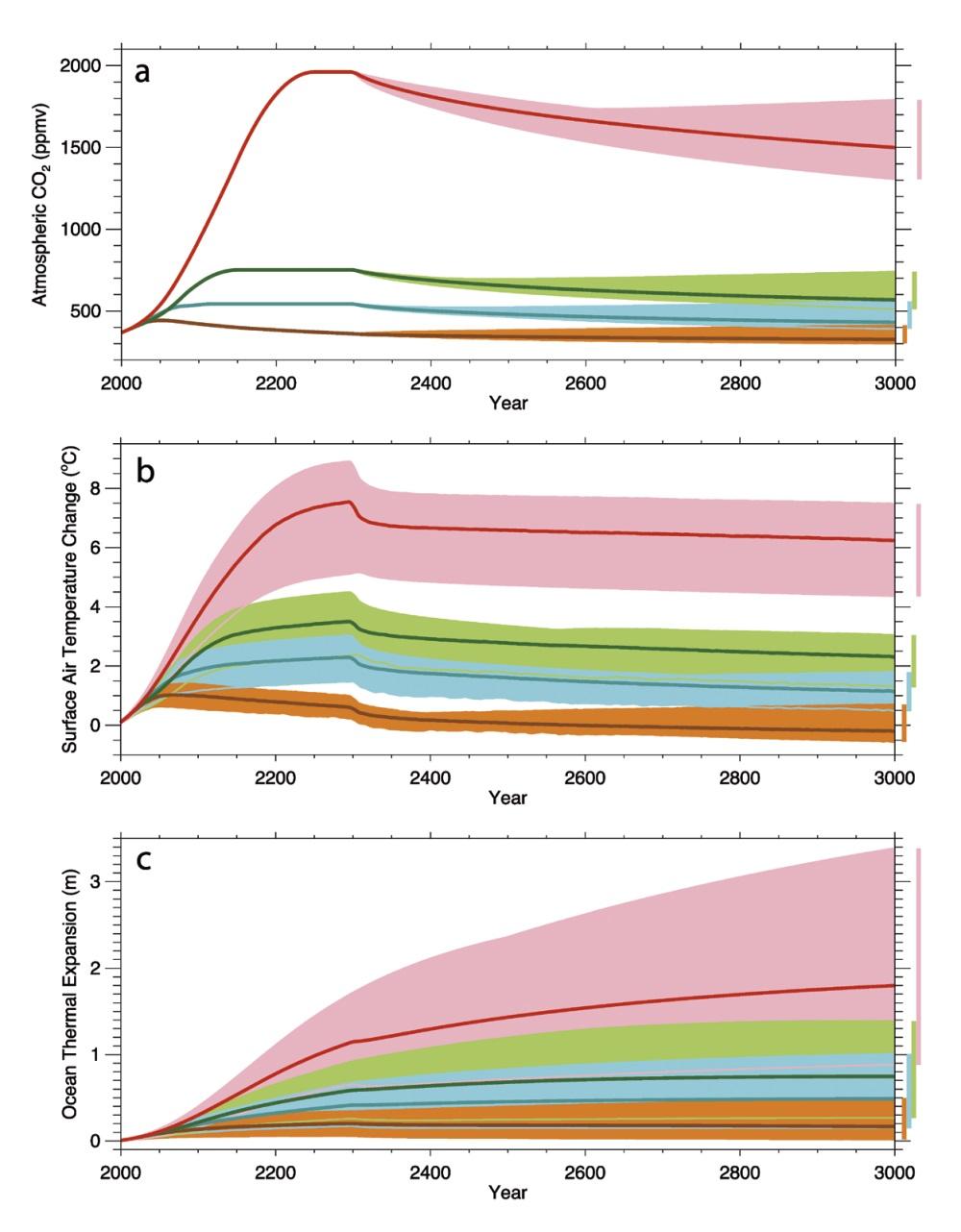 Рисунок 9. Если бы глобальные выбросы ватмосферу внезапно прекратились, потребовалось бы много времени, чтобы приземный воздух иокеан стали охлаждаться, поскольку избыток ватмосфере CO2 долгое время оставался бы там, продолжая производить разогревающий эффект. Вбудущем, согласно модельным прогнозам, концентрация ватмосфере CO2 (a), температура приземного слоя воздуха (b) итепловое расширение океана (c) могут меняться по-разному, взависимости от сценария: красный цвет— сценарий прекращения обычных для нашего времени выбросов в2300 году, оранжевый цвет— сценарий агрессивного сокращения выбросов, при котором они снижаются почти до нуля через 50 лет, зелёный исиний цвета— два промежуточных сценария. Небольшое снижение температуры в2300 году будет вызвано исчезновением выбросов короткоживущих парниковых газов, втом числе метана. Источник: Zickfeld et al., 2013