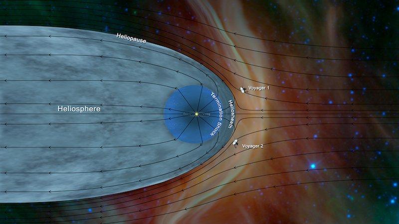 Гелиосфера икорабли <i>Voyager</i>. Рисунок NASA/JPL-Caltec.