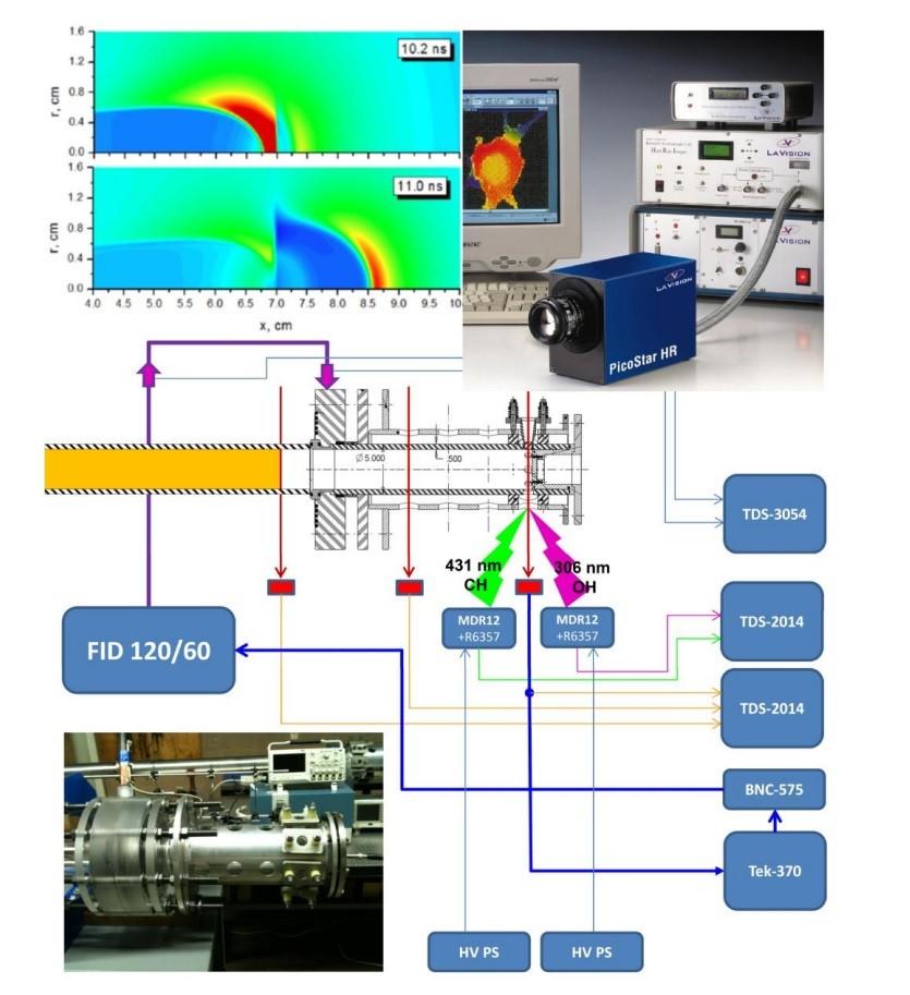 Схема экспериментальной установки по исследованию распространения импульсных разрядов всреде сразрывами плотности. Установка состоит из ударной трубы— генератора ударных волн, синхронизированного сней высоковольтного генератора, создающего наносекундные импульсы амплитудой до 250 кВ имаксимальным током до 5 кА, исистемы диагностики. Рисунок предоставлен авторами исследования