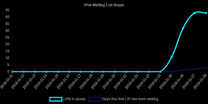 Голубым показано количество членов RIPE, стоящих вочереди за адресом, синим— количество дней, которое первый вочереди член должен ожидать до получения адреса.