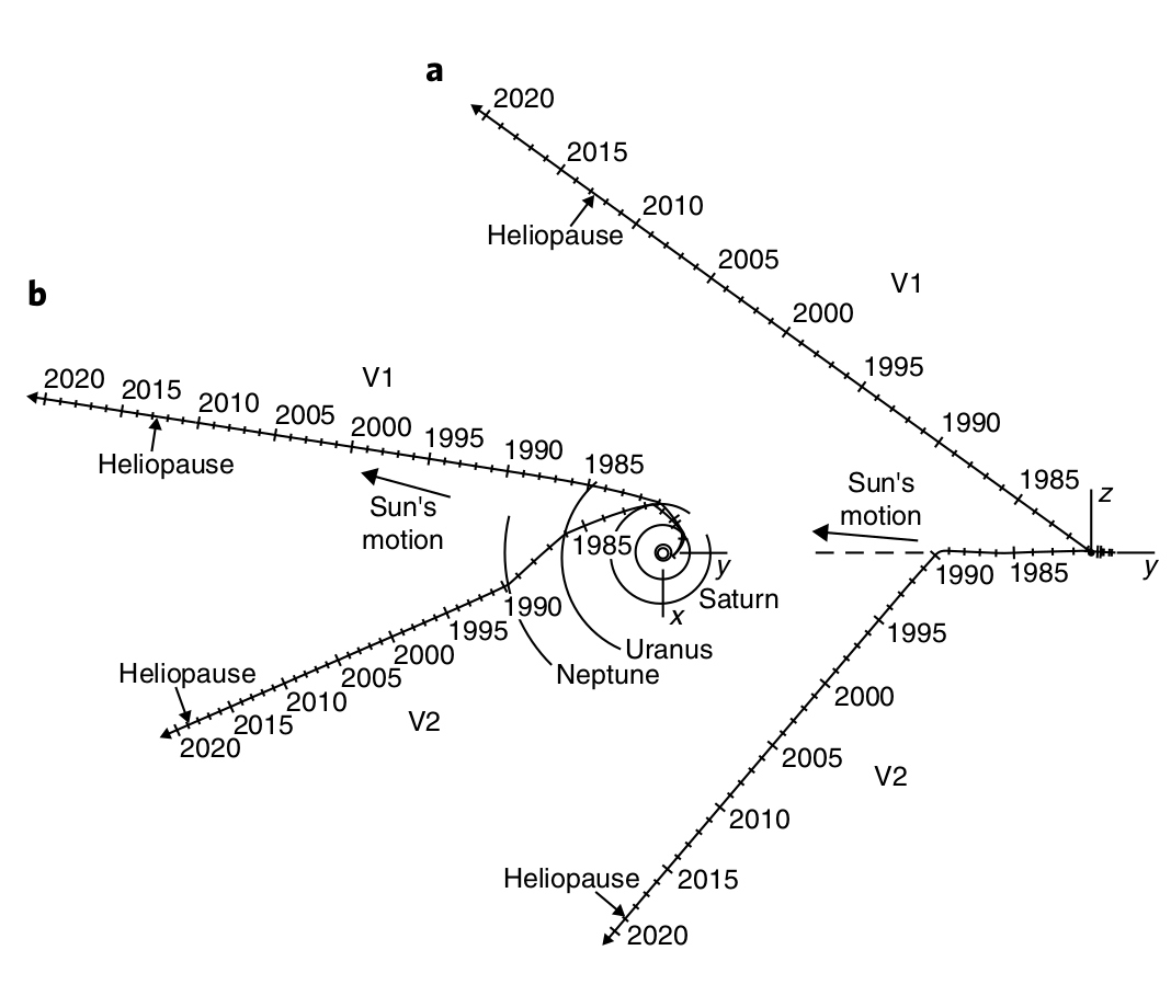 Trajectory of Voyager-1, 2