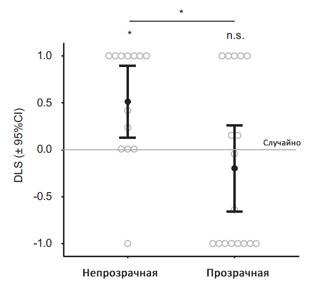 Результаты эксперимента снепрозрачной ипрозрачной ширмой. DLS— нормированное отношение взглядов напервую ивторую коробку