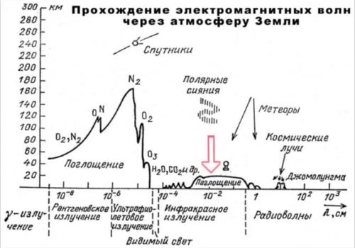 Прозрачность атмосферы для электромагнитных волн разных диапазонов.