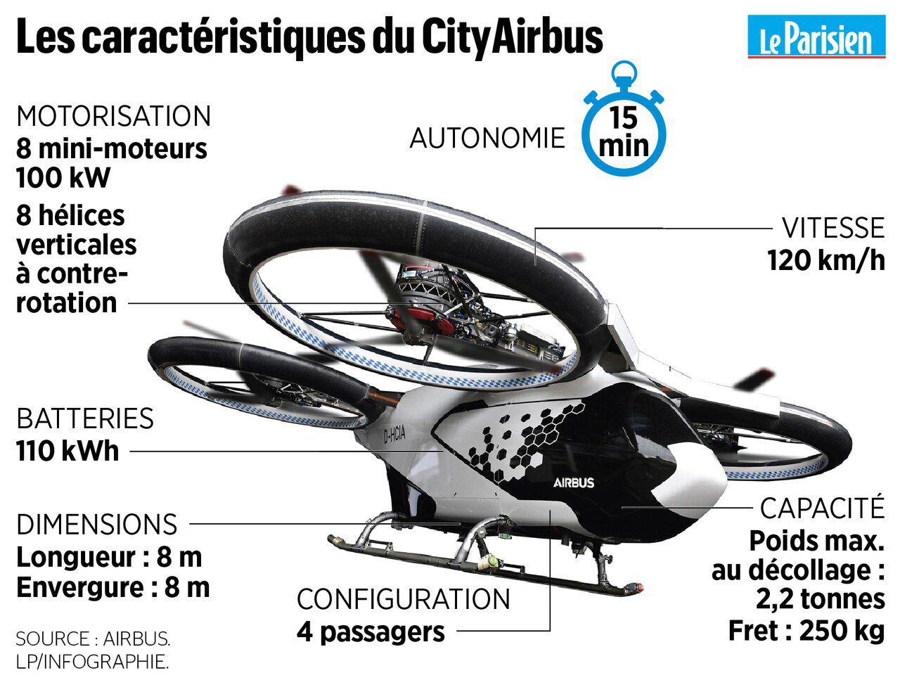 Аэротакси CityAirbus совершило свой первый свободный полёт