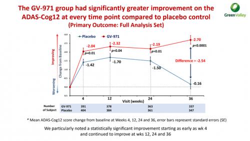 Рис. 8. Результаты исследования фазы 3 препарата GV-971 (олигоманната). По оси ординат отложены баллы по шкале ADAS-Cog 12, которая специально была разработана для оценки когнитивных способностей при болезни Альцгеймера, иимеет диапазон 80 баллов. Источник картинки— Green Valley