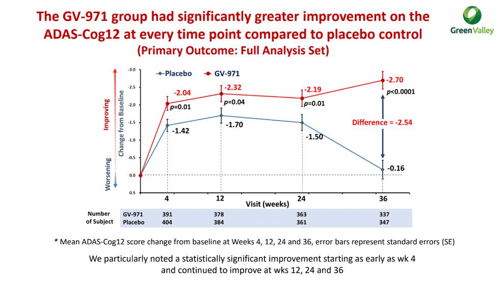 Рис. 8. Результаты исследования фазы 3 препарата GV-971 (олигоманната). По оси ординат отложены баллы по шкале ADAS-Cog 12, которая специально была разработана для оценки когнитивных способностей при болезни Альцгеймера иимеет диапазон 80 баллов. Источник картинки— Green Valley