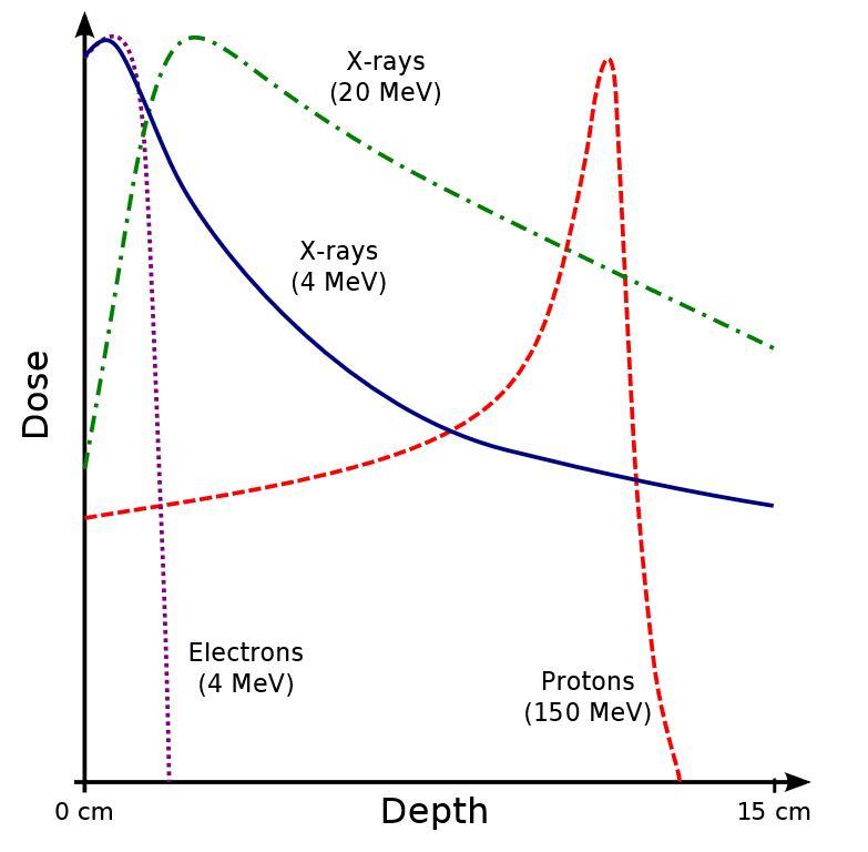 Протоны