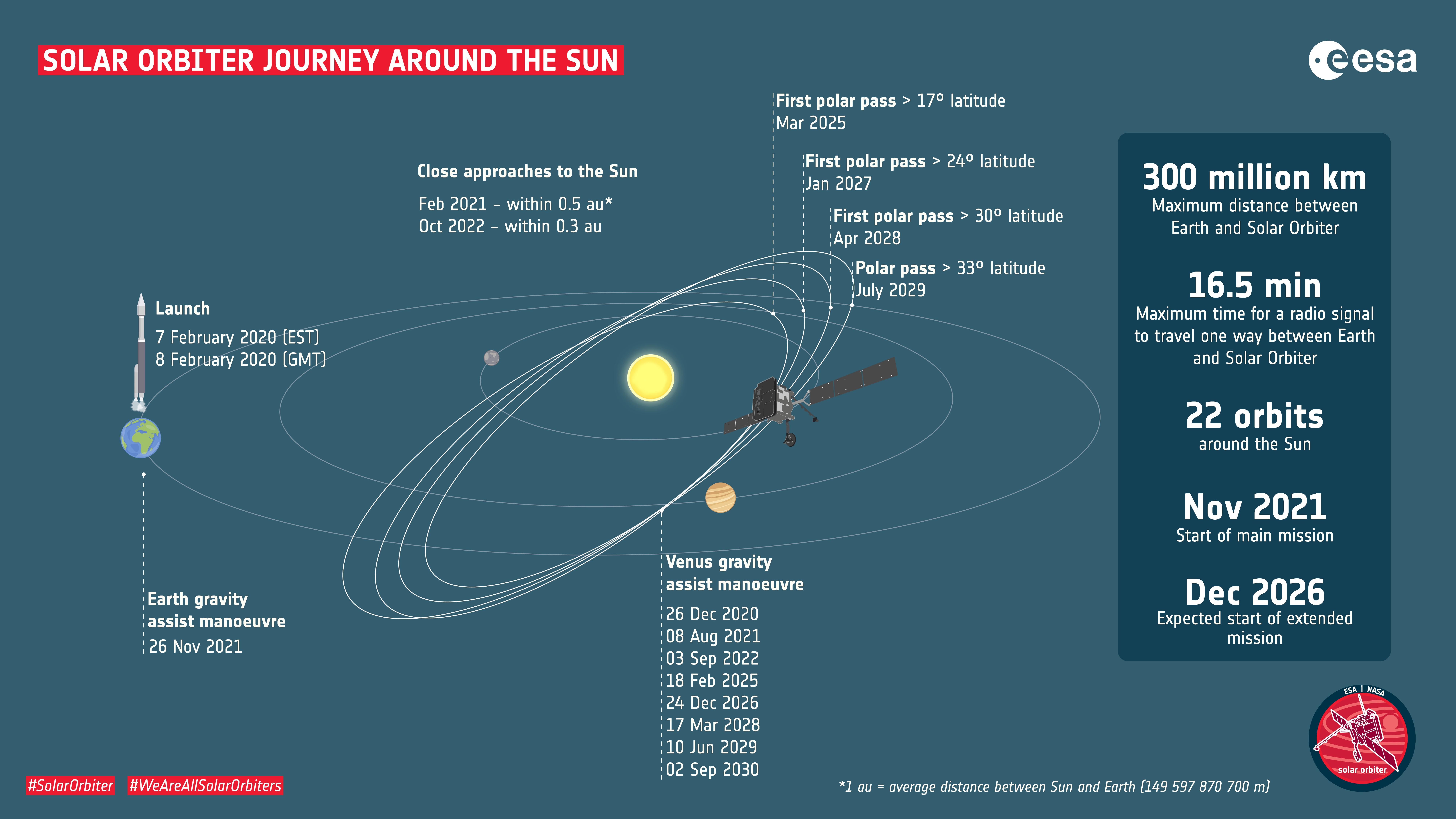 Solar Orbiter factsheet