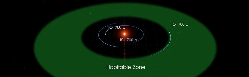 Экзопланеты изона обитаемости вокруг звезды <i>TOI 700</i> всозвездии Золотой Рыбы.