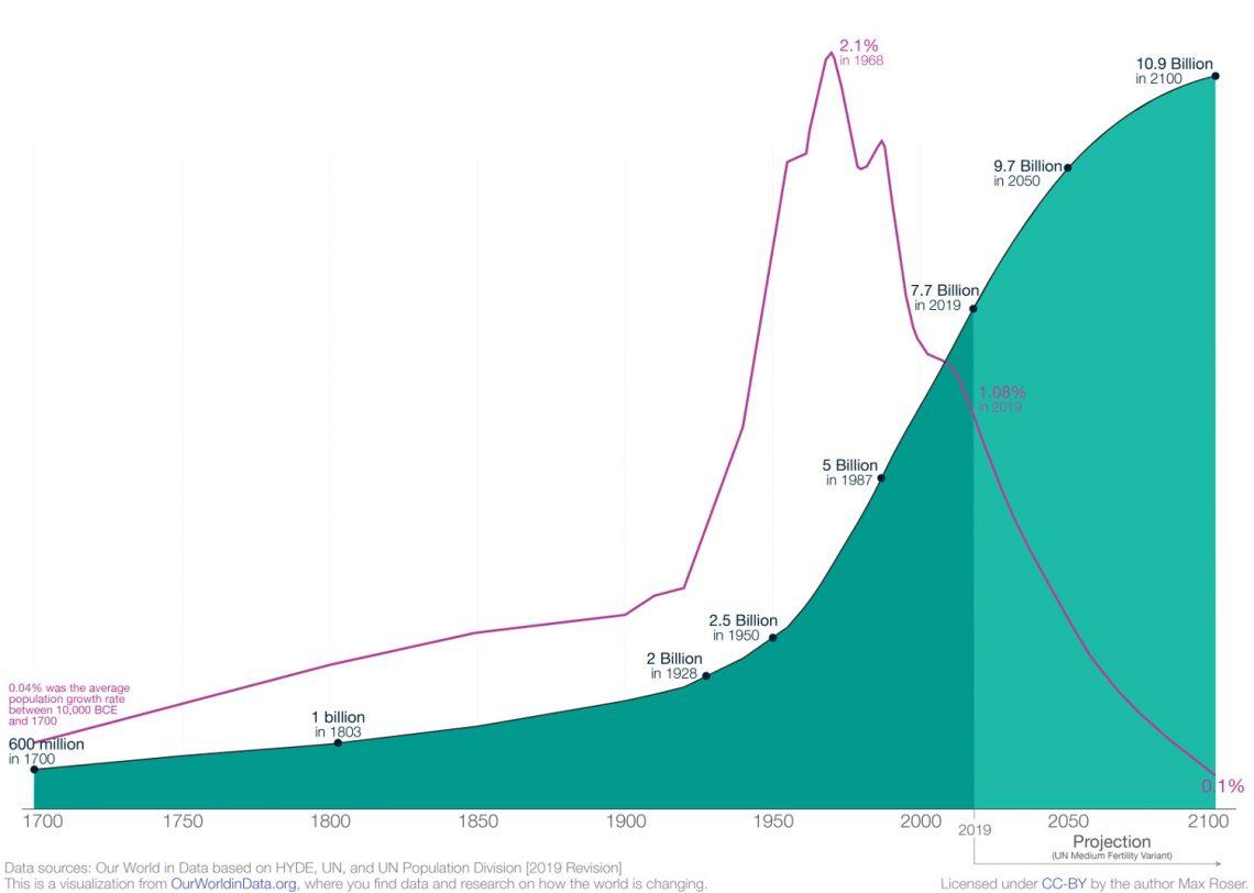 Мировой прирост населения за 1700-2100 гг.
