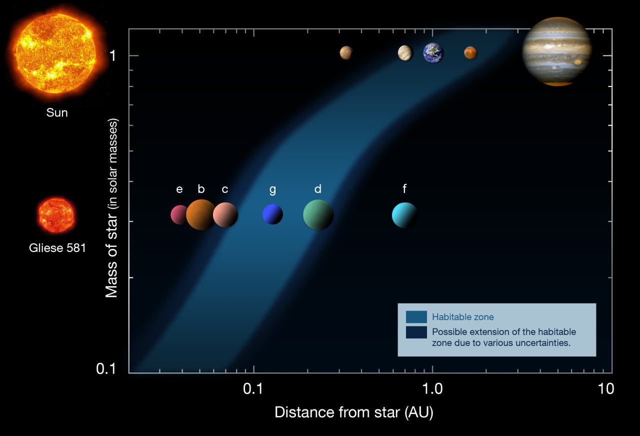 Gliese 581 habitable zone
